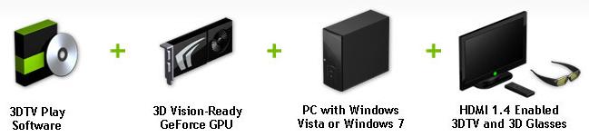 nvidia3dplay