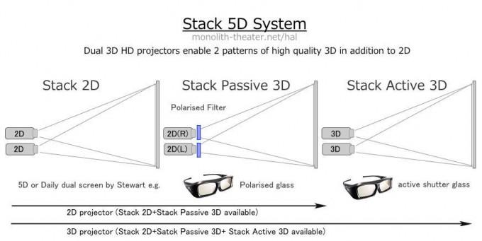 stack5dsystem4