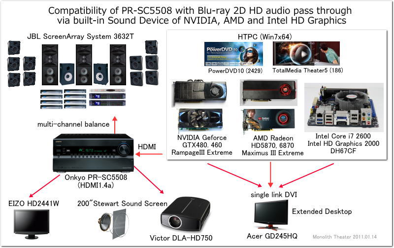 Compatibility of PR-SC5508 with Blu-ray 2D HD audio pass through via built-in Sound Device of NVIDIA,AMD and Intel HD Graphics