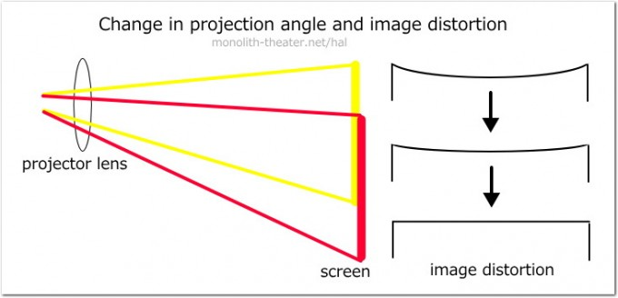 stack2d_projection