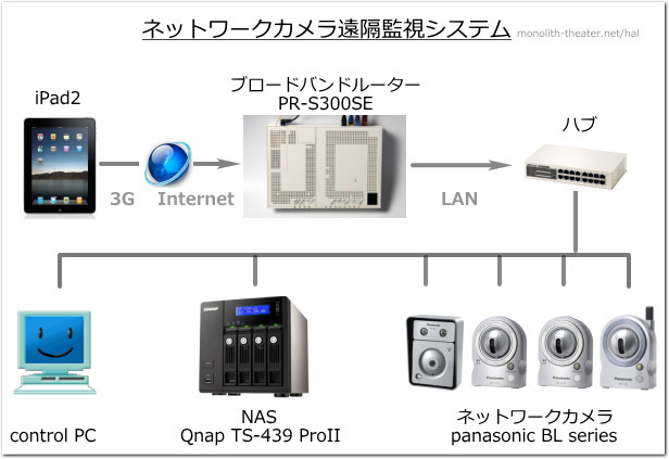 networkcamera001